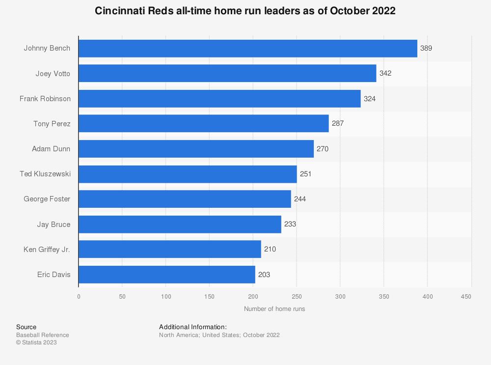Statistic: Cincinnati Reds all-time home run leaders as of October 4th, 2018 | Statista