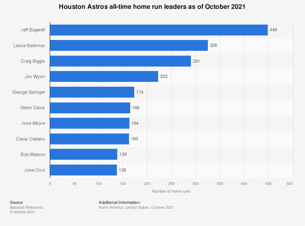 Statistic: Houston Astros all-time home run leaders as of October 2020 | Statista