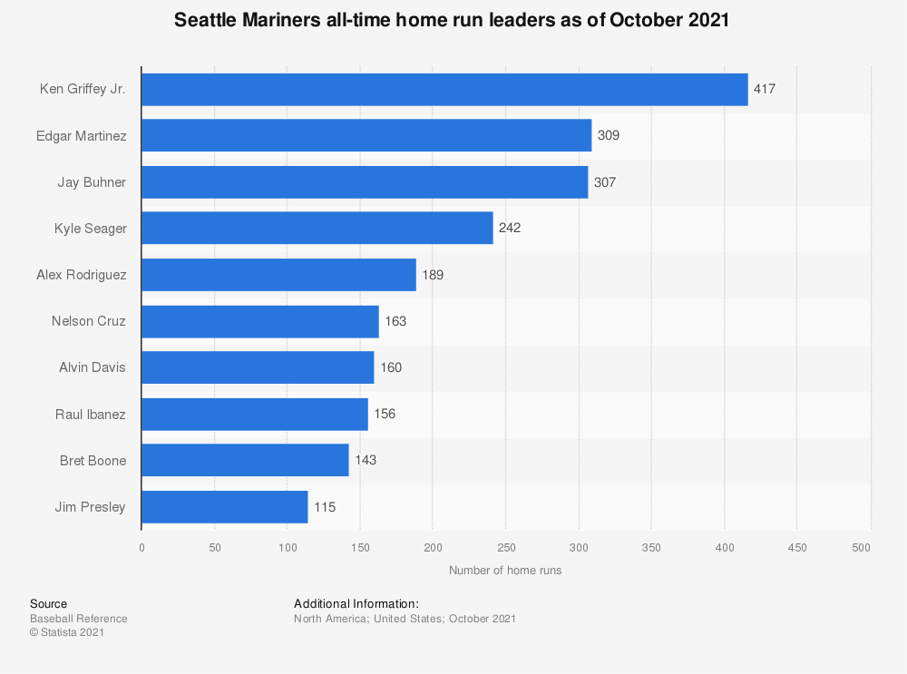 Statistic: Seattle Mariners all-time home run leaders as of October 2020   Statista