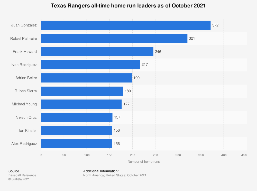 Statistic: Texas Rangers all-time home run leaders as of October 2020 | Statista