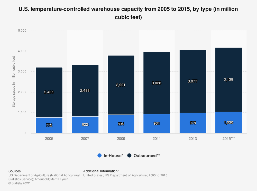 Statistic: U.S. temperature-controlled warehouse capacity from 2005 to 2015, by type (in million cubic feet) | Statista