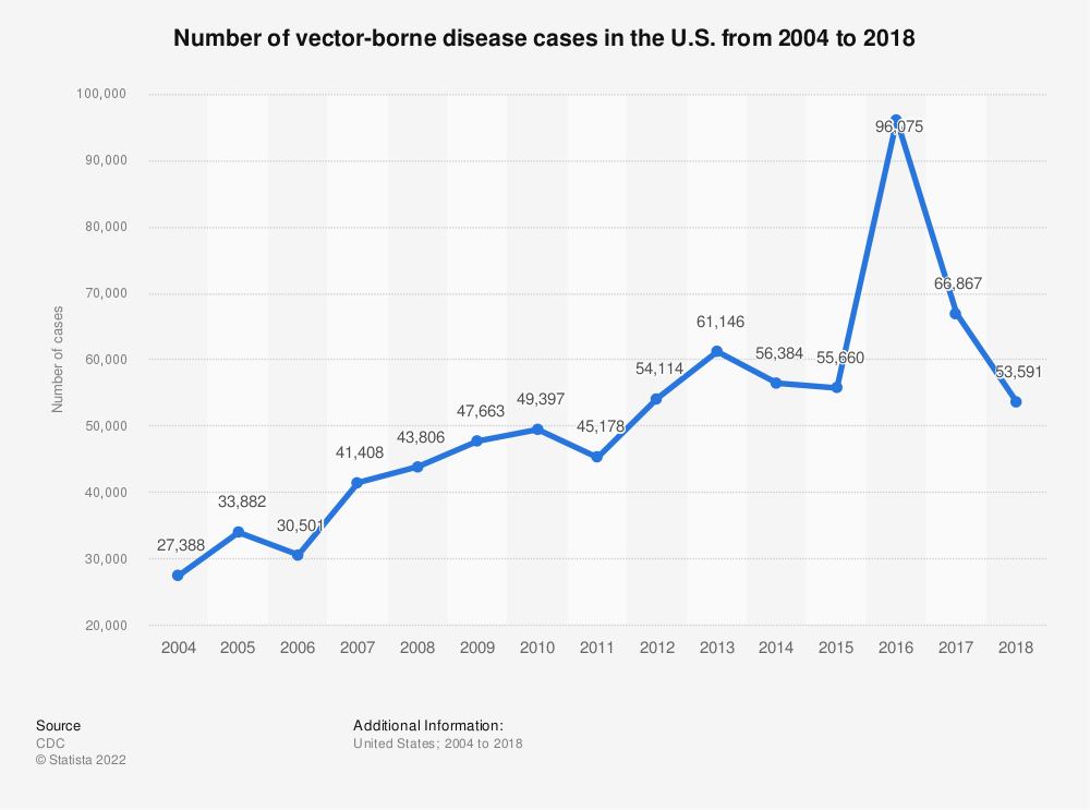 Statistic: Number of vector-borne disease cases in the U.S. from 2004 to 2016 | Statista