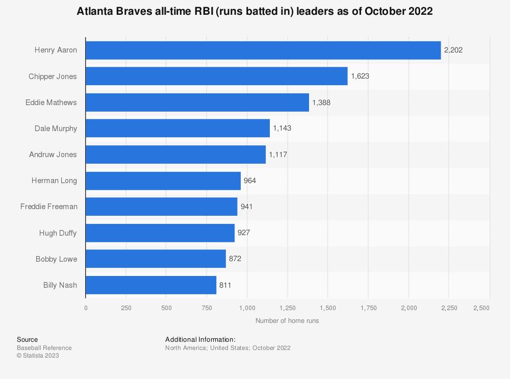 Statistic: Atlanta Braves all-time RBI leaders as of October 4th, 2018 | Statista
