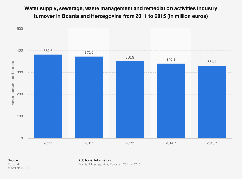 Statistic: Water supply, sewerage, waste management and remediation activities industry turnover in Bosnia and Herzegovina from 2011 to 2015 (in million euros) | Statista