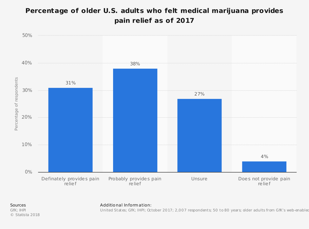 Statistic: Percentage of older U.S. adults who felt medical marijuana provides pain relief as of 2017 | Statista