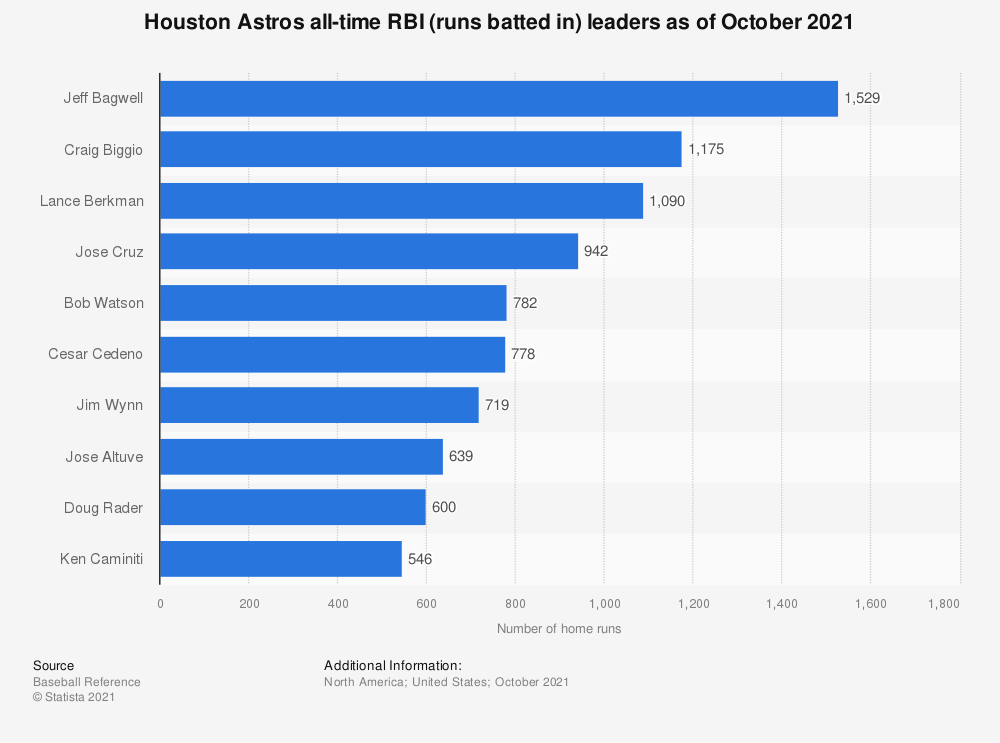 Statistic: Houston Astros all-time RBI leaders as of October 4th, 2018   Statista