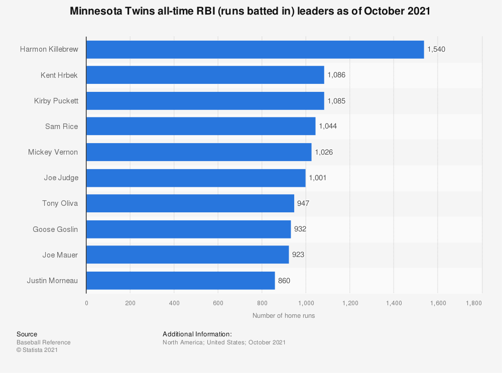 Statistic: Minnesota Twins all-time RBI (runs batted in) leaders as of October 2020 | Statista