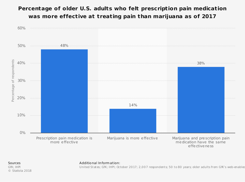 Statistic: Percentage of older U.S. adults who felt prescription pain medication was more effective at treating pain than marijuana as of 2017 | Statista