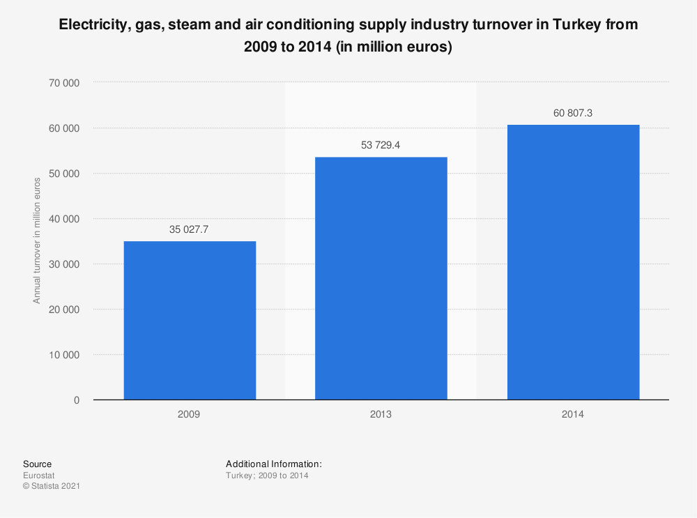 Statistic: Electricity, gas, steam and air conditioning supply industry turnover in Turkey from 2009 to 2014 (in million euros) | Statista