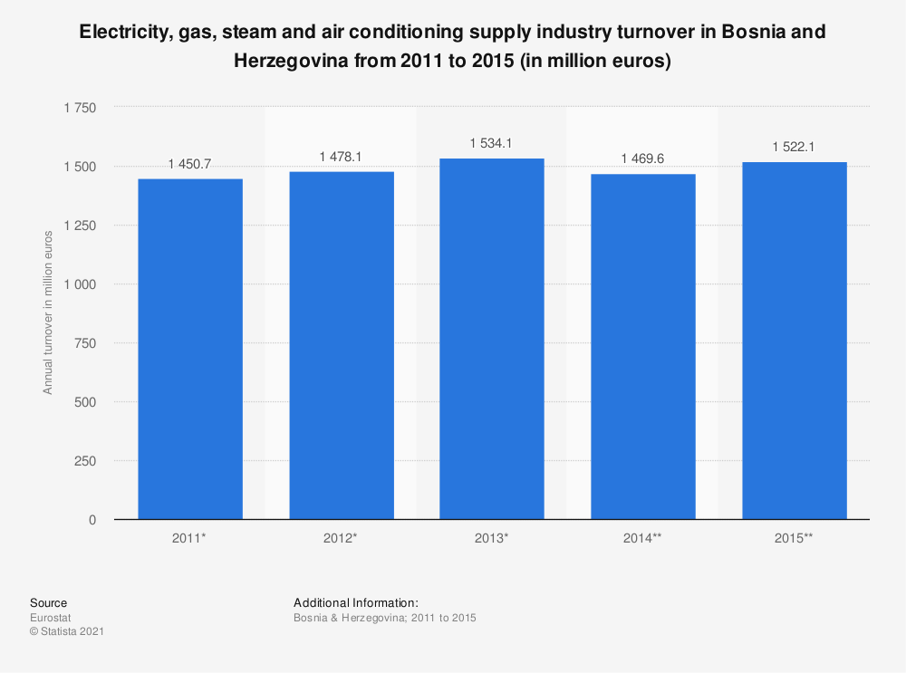 Statistic: Electricity, gas, steam and air conditioning supply industry turnover in Bosnia and Herzegovina from 2011 to 2015 (in million euros) | Statista
