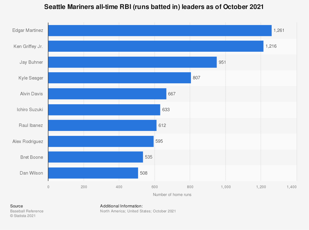Statistic: Seattle Mariners all-time RBI (runs batted in) leaders as of October 2020 | Statista