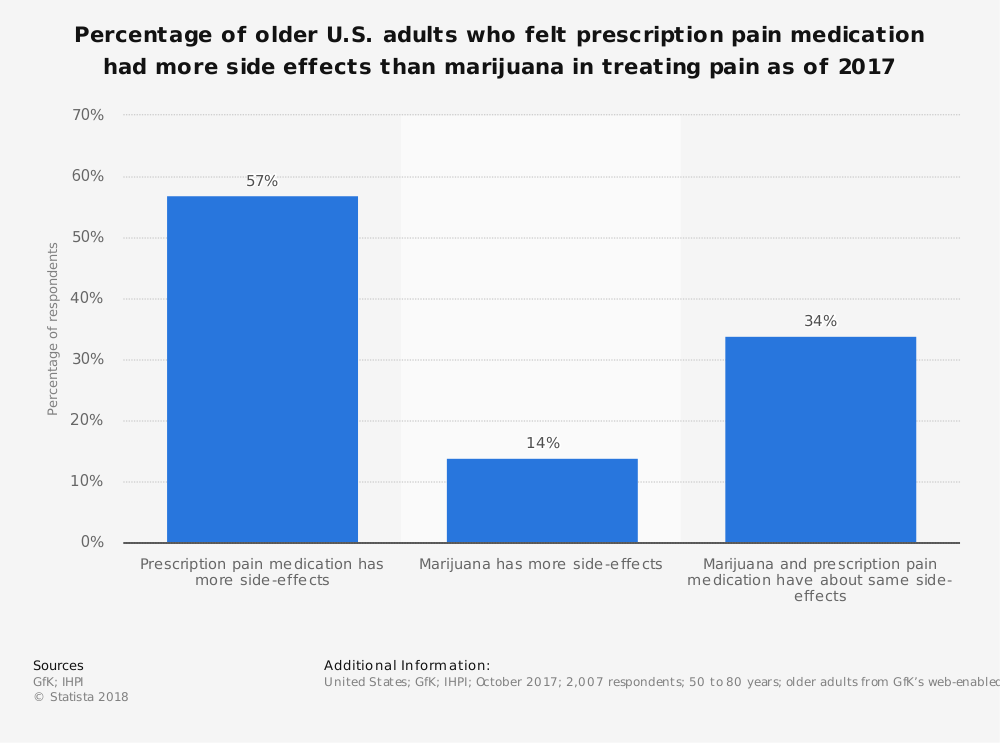 Statistic: Percentage of older U.S. adults who felt prescription pain medication had more side effects than marijuana in treating pain as of 2017   Statista