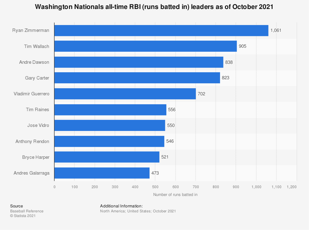 Statistic: Washington Nationals all-time RBI (runs batted in) leaders as of October 2020 | Statista