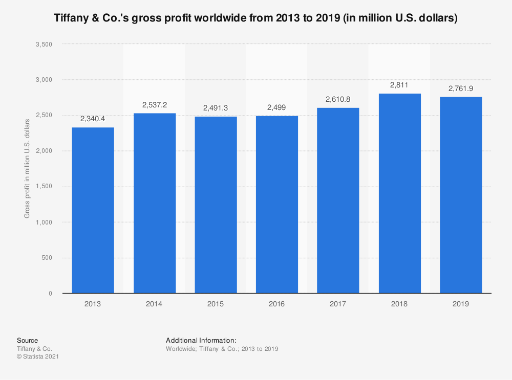 Statistic: Tiffany & Co.'s gross profit worldwide from 2013 to 2019 (in million U.S. dollars) | Statista