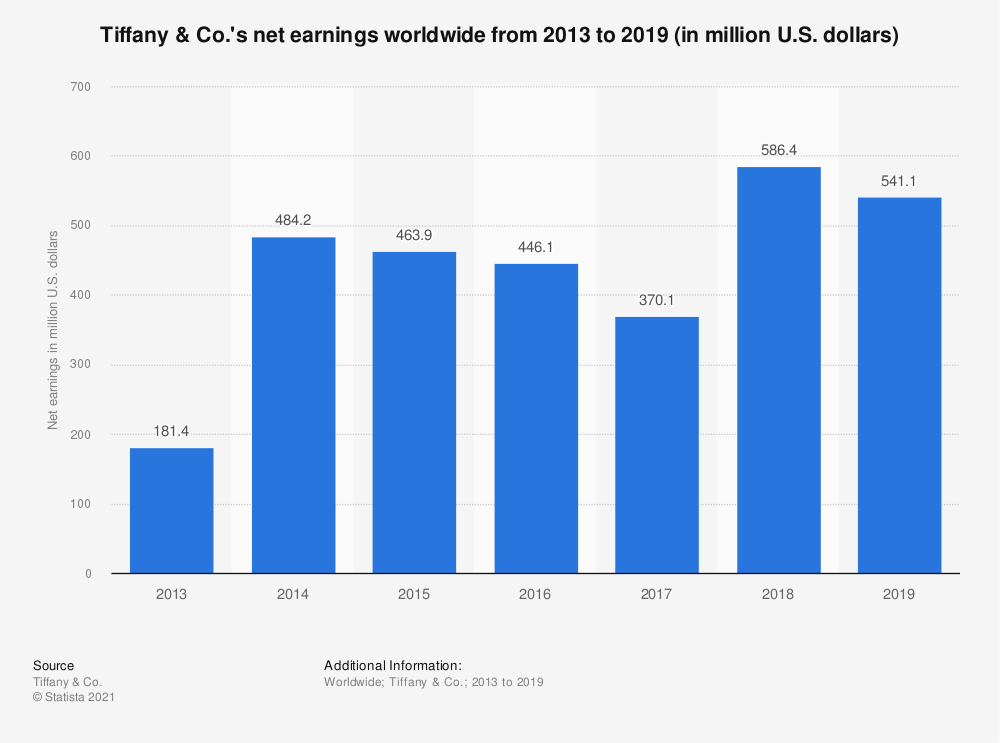 Statistic: Tiffany & Co.'s net earnings worldwide from 2013 to 2019 (in million U.S. dollars) | Statista