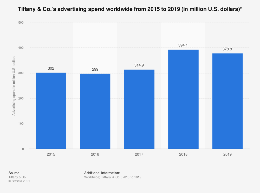 Statistic: Tiffany & Co.'s advertising spend worldwide from 2015 to 2018 (in million U.S. dollars)** | Statista