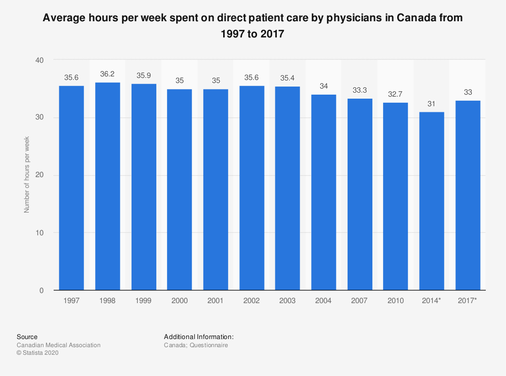 Statistic: Average hours per week spent on direct patient care by physicians in Canada from 1997 to 2017 | Statista