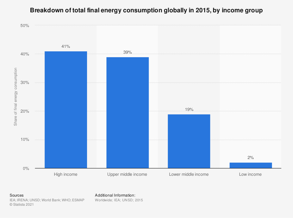 Statistic: Breakdown of total final energy consumption globally in 2015, by income group | Statista