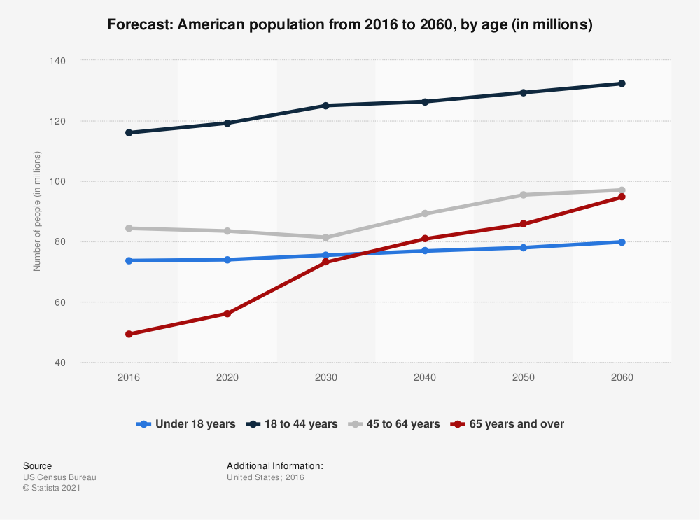Statistic: Forecast: American population from 2016 to 2060, by age (in millions) | Statista