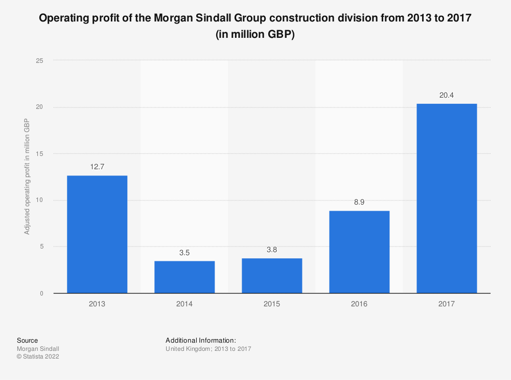 Statistic: Operating profit of the Morgan Sindall Group construction division from 2013 to 2017 (in million GBP) | Statista