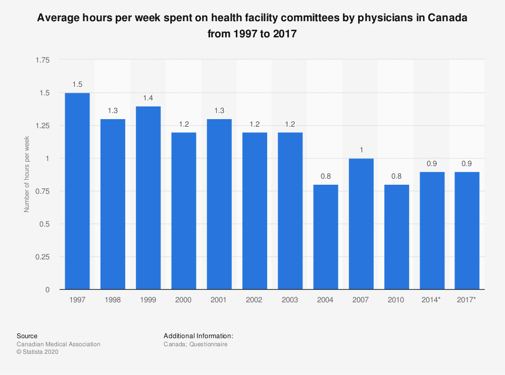 Statistic: Average hours per week spent on health facility committees by physicians in Canada from 1997 to 2017 | Statista