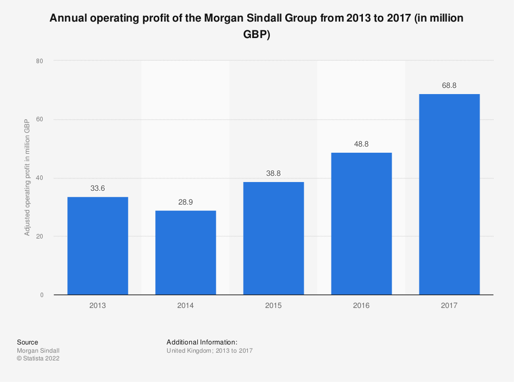 Statistic: Annual operating profit of the Morgan Sindall Group from 2013 to 2017 (in million GBP) | Statista