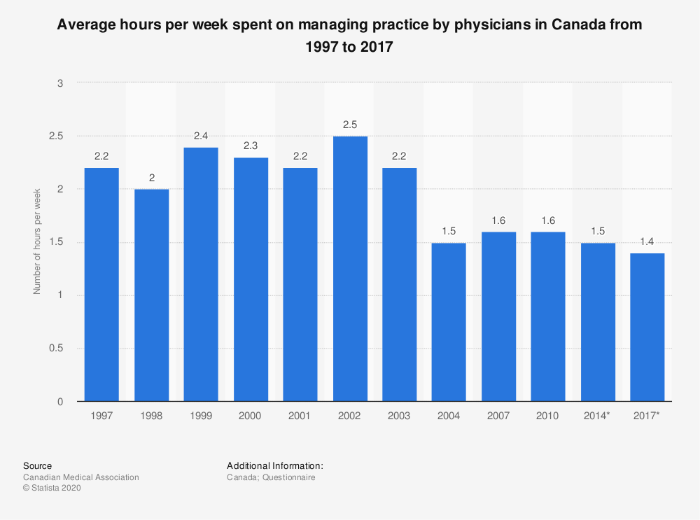 Statistic: Average hours per week spent on managing practice by physicians in Canada from 1997 to 2017 | Statista