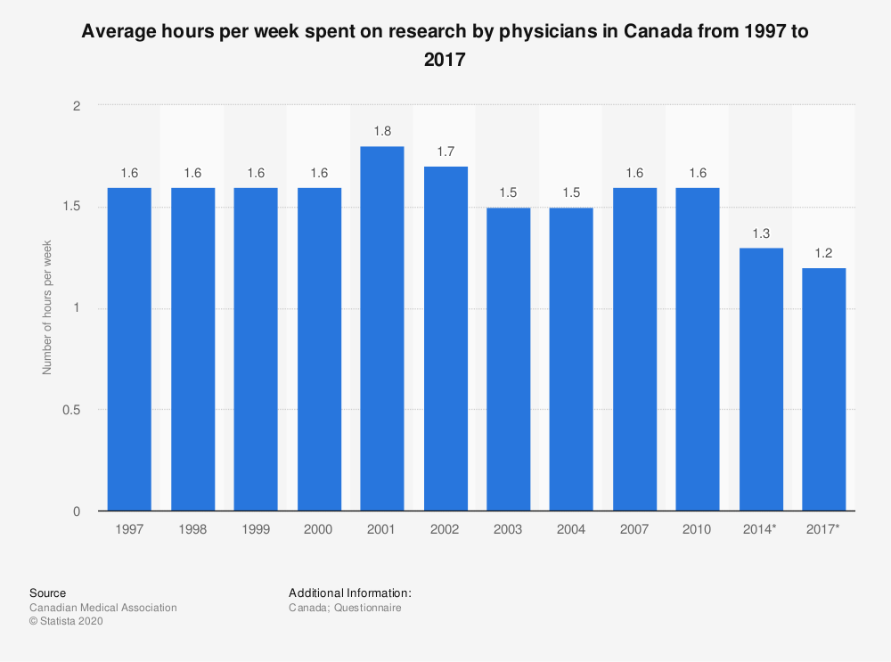 Statistic: Average hours per week spent on research by physicians in Canada from 1997 to 2017   Statista