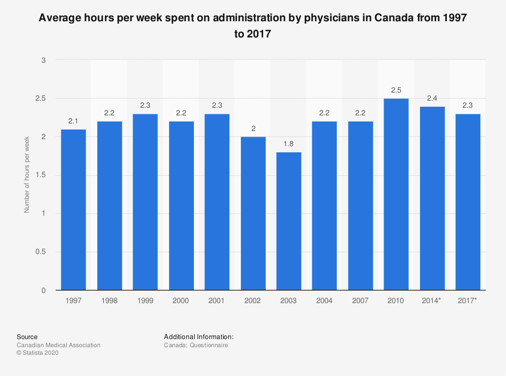 Statistic: Average hours per week spent on administration by physicians in Canada from 1997 to 2017 | Statista