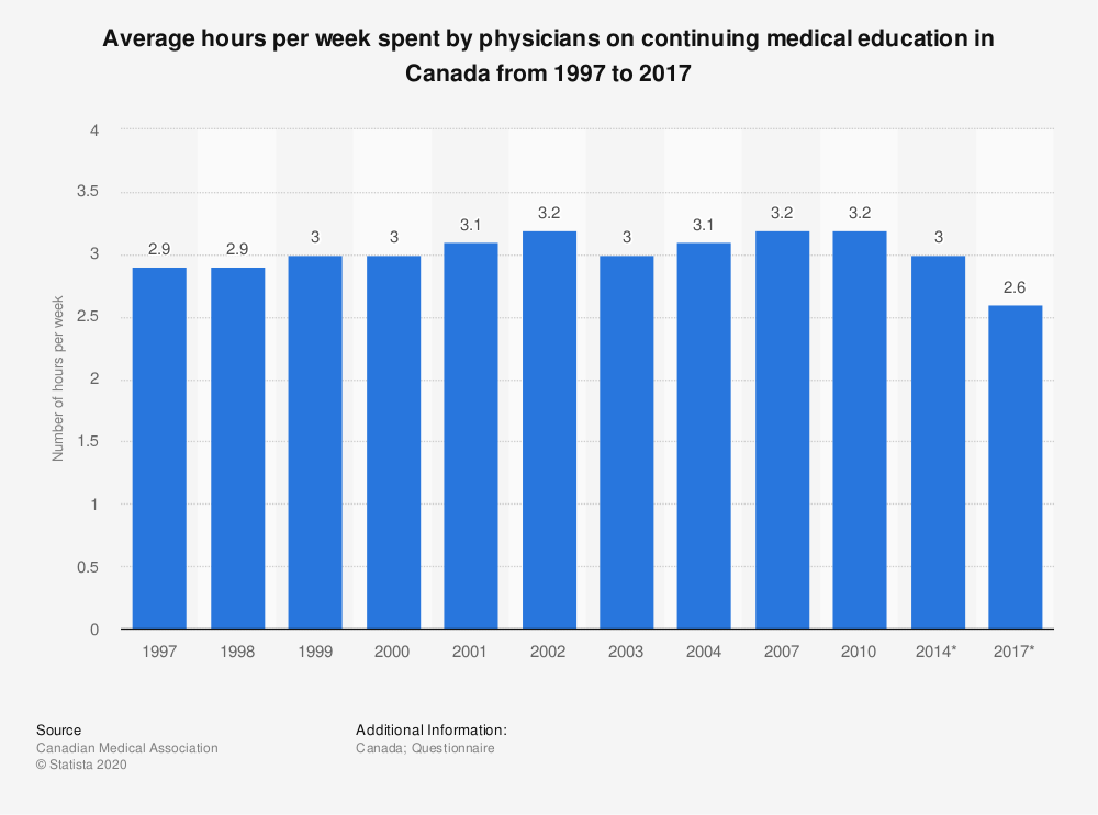 Statistic: Average hours per week spent by physicians on continuing medical education in Canada from 1997 to 2017 | Statista