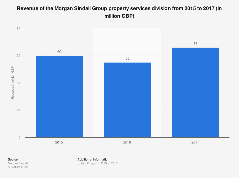 Statistic: Revenue of the Morgan Sindall Group property services division from 2015 to 2017 (in million GBP) | Statista