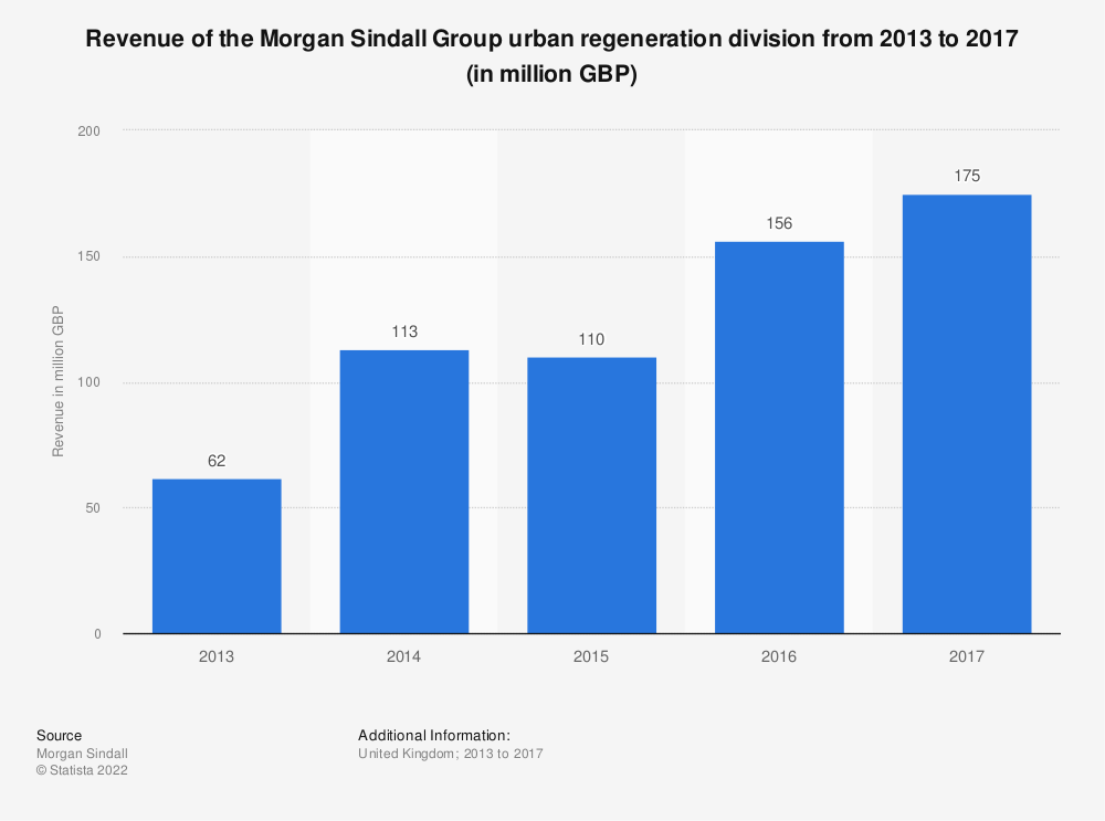 Statistic: Revenue of the Morgan Sindall Group urban regeneration division from 2013 to 2017 (in million GBP) | Statista