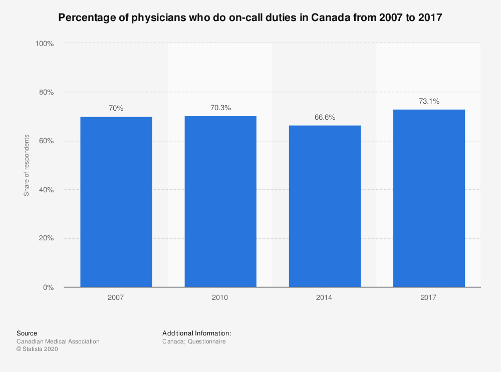 Statistic: Percentage of physicians who do on-call duties in Canada from 2007 to 2017 | Statista
