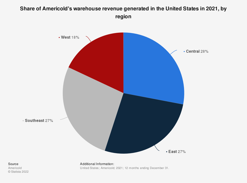 Statistic: Share of Americold's warehouse revenue generated in the United States in 2018, by region | Statista