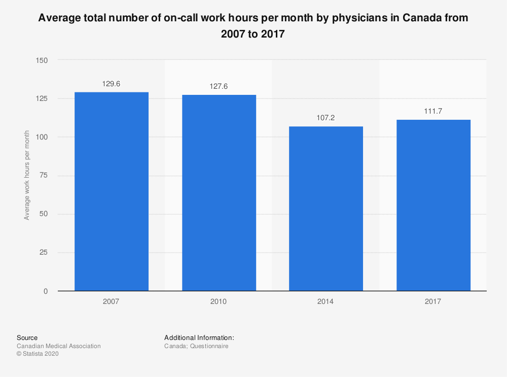 Statistic: Average total number of on-call work hours per month by physicians in Canada from 2007 to 2017 | Statista