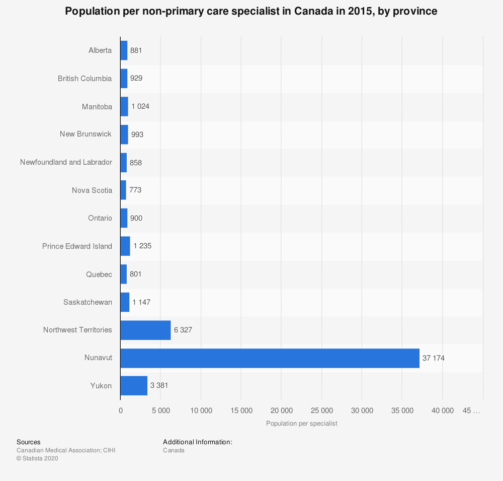 Statistic: Population per non-primary care specialist in Canada in 2015, by province | Statista