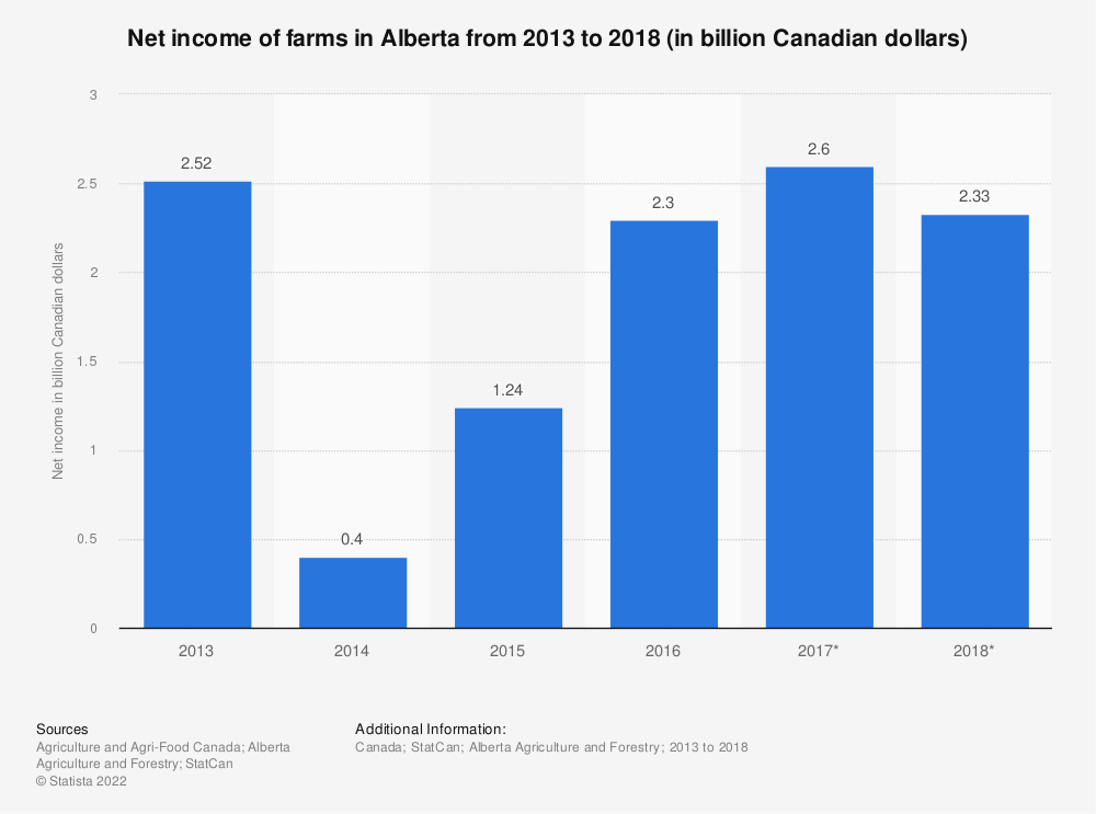 Statistic: Net income of farms in Alberta from 2013 to 2018 (in billion Canadian dollars) | Statista