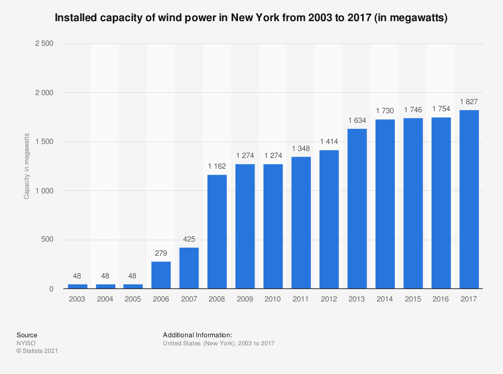Statistic: Installed capacity of wind power in New York from 2003 to 2017 (in megawatts) | Statista