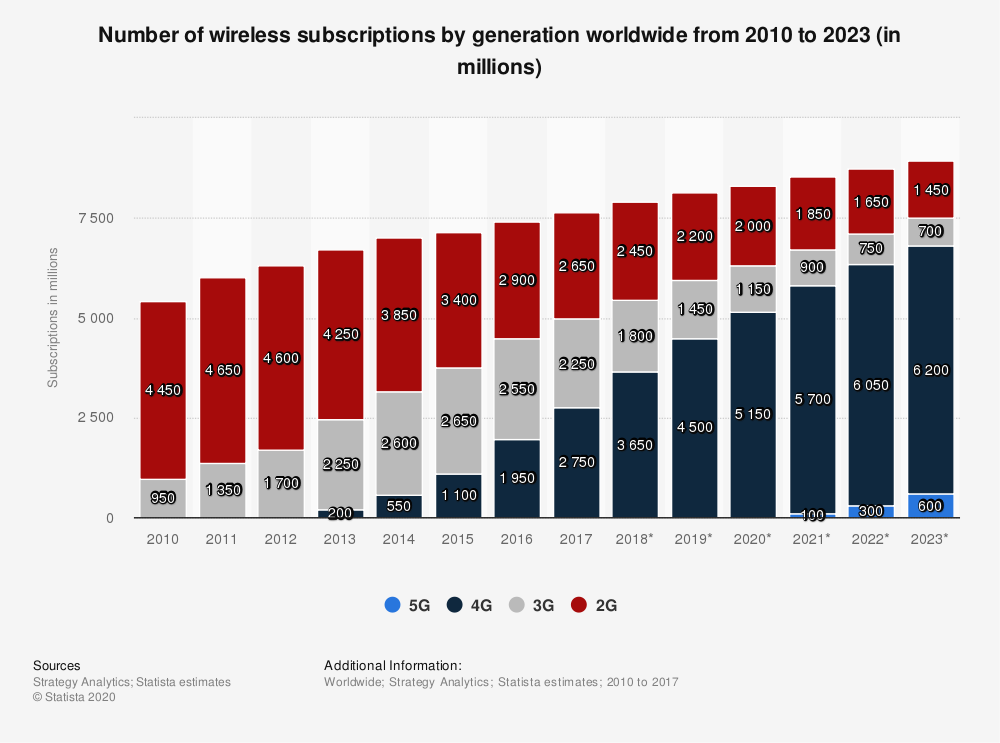 Statistic: Number of wireless subscriptions by generation worldwide from 2010 to 2023 (in millions) | Statista