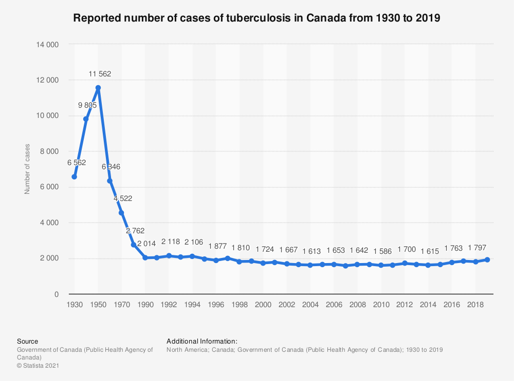 Statistic: Reported number of cases of tuberculosis in Canada from 1930 to 2017 | Statista