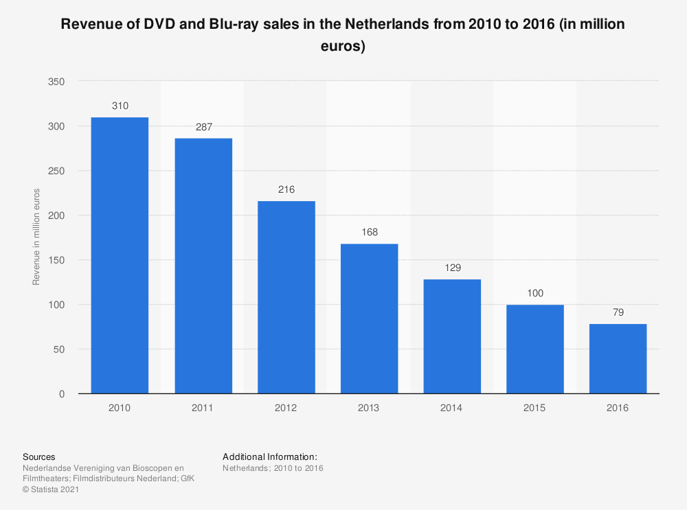 Statistic: Revenue of DVD and Blu-ray sales in the Netherlands from 2010 to 2016 (in million euros) | Statista