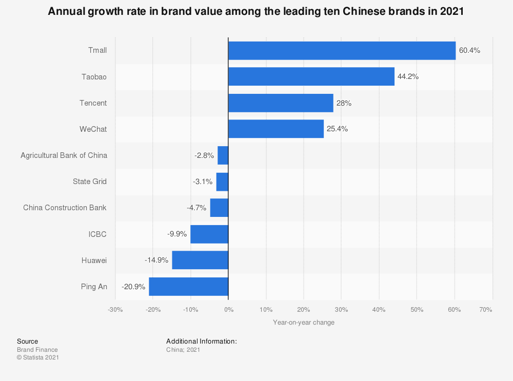 Statistic: Annual growth rate in brand value among the leading Chinese brands in 2018 | Statista