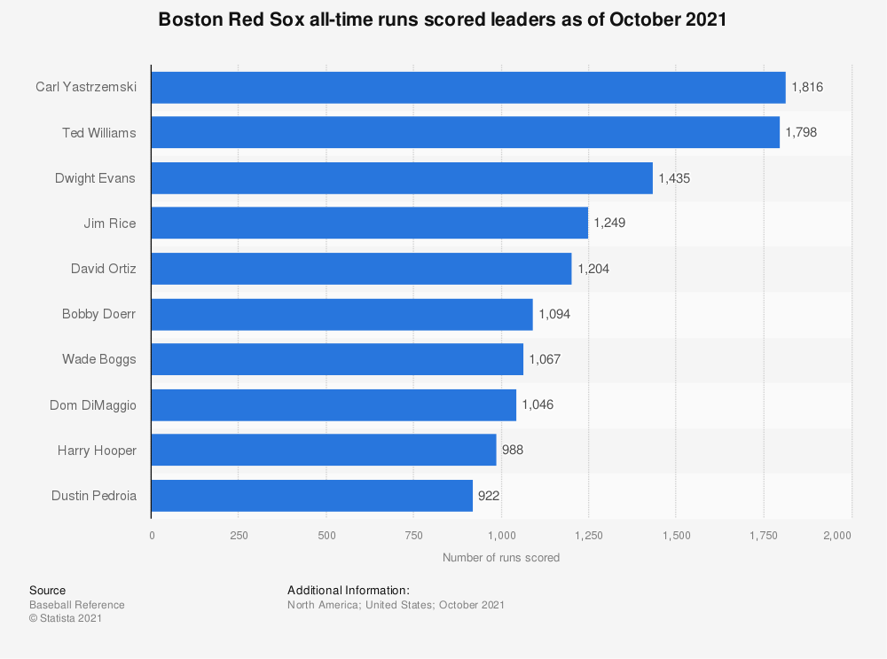 Statistic: Boston Red Sox all-time runs scored leaders as of October 10, 2019 | Statista