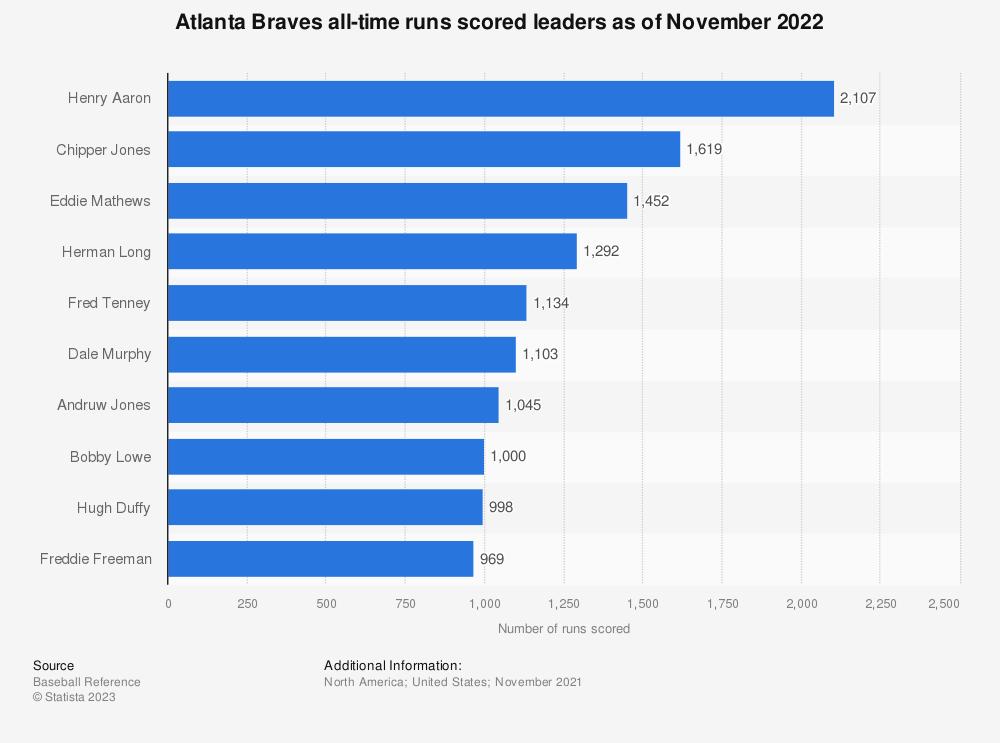 Statistic: Atlanta Braves all-time runs scored leaders as of October 4th, 2018 | Statista