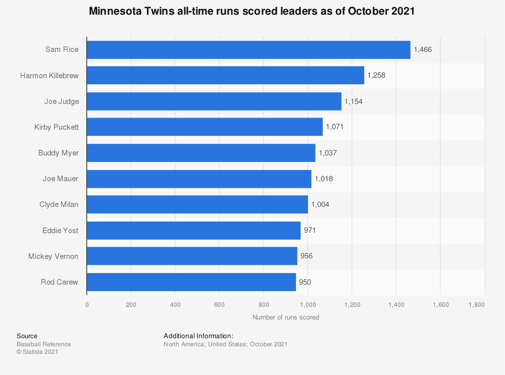 Statistic: Minnesota Twins all-time runs scored leaders as of October 2020 | Statista
