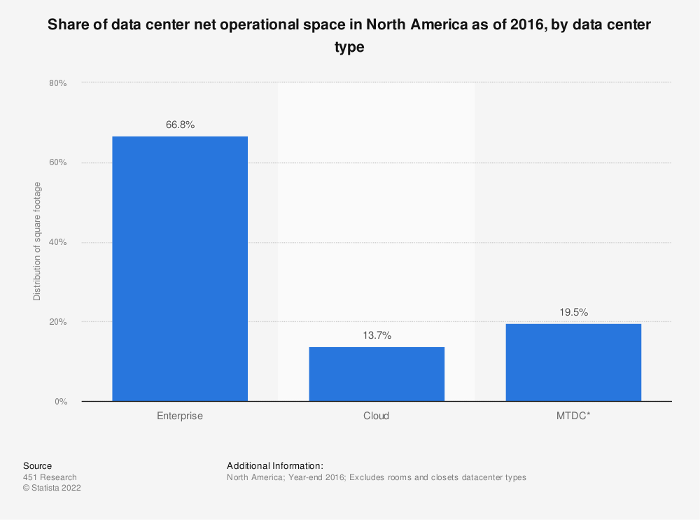 Statistic: Share of data center net operational space in North America as of 2016, by data center type | Statista
