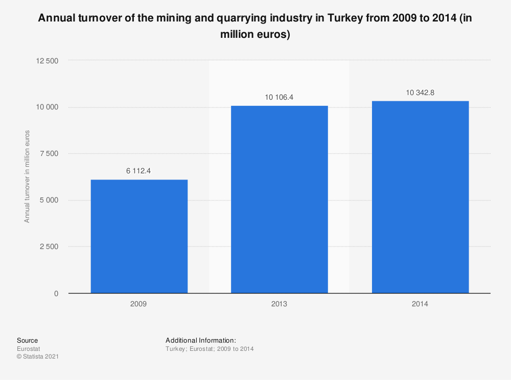 Statistic: Annual turnover of the mining and quarrying industry in Turkey from 2009 to 2014 (in million euros) | Statista
