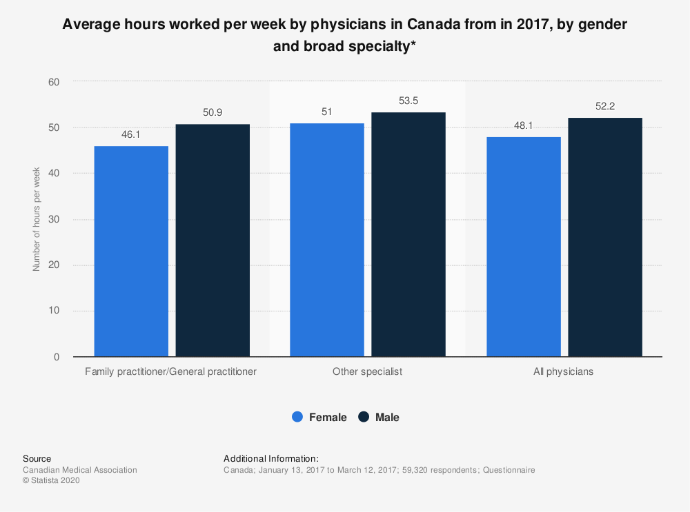 Statistic: Average hours worked per week by physicians in Canada from in 2017, by gender and broad specialty* | Statista