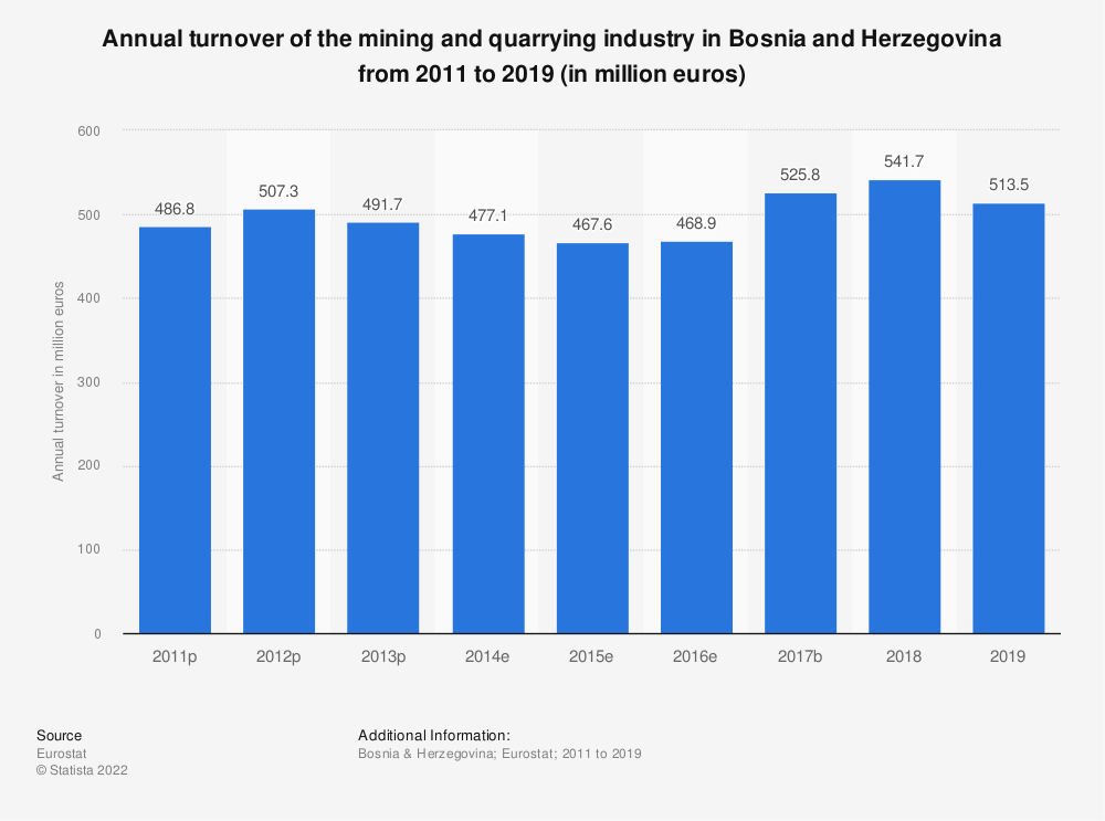 Statistic: Annual turnover of the mining and quarrying industry in Bosnia and Herzegovina from 2011 to 2015 (in million euros) | Statista