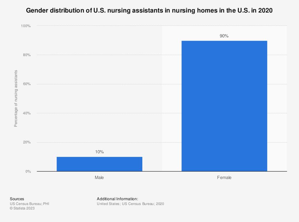 Nursing Assistants In Nursing Homes By Gender U S 2016